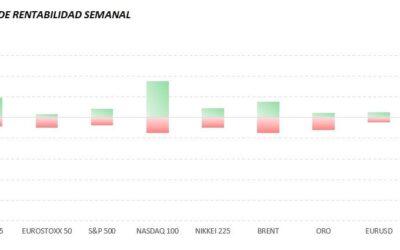 Sentimiento de mercado 05 de octubre de 2020. Nuevo Rango esperado de Rentabilidad Semanal