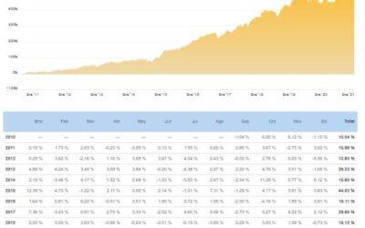 Nos acercamos a los 400 inversores en nuestros DARWINS  ZVQ + YIR