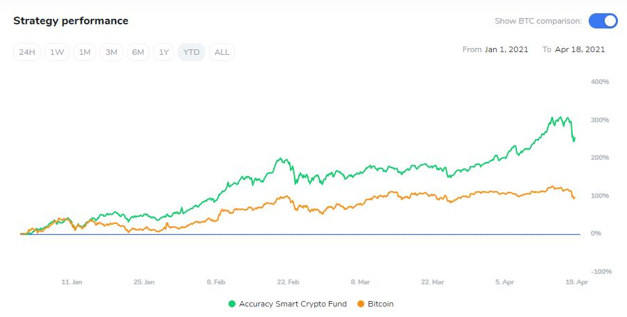 Estrategias de Trading 2021 – Accurate Quant